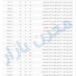 مخزن آب پلی اتیلن طبرستان و پلاستونیک – لیست قیمت و ابعاد